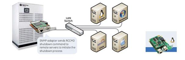 SNMP CARD & RCCMD server