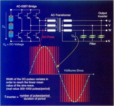 on-line-technologiai-impulzus-szelesseg-modulacioval